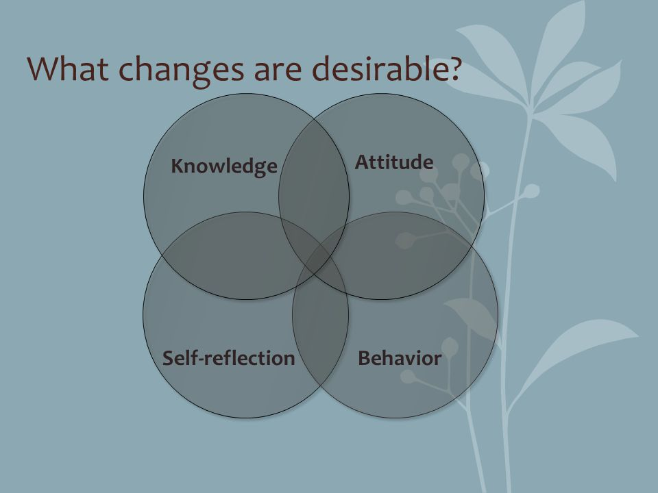What changes are desirable? Attitude BehaviorSelf-reflection Knowledge