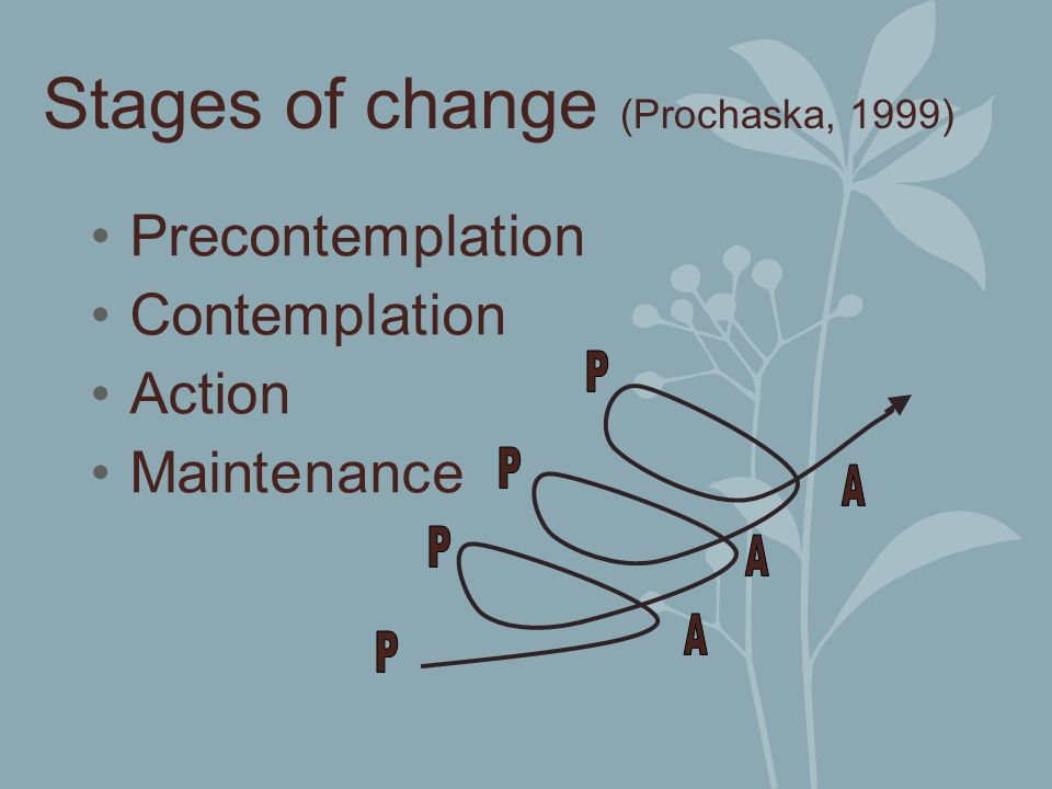 Stages of change (Prochaska, 1999) Precontemplation Contemplation Action Maintenance