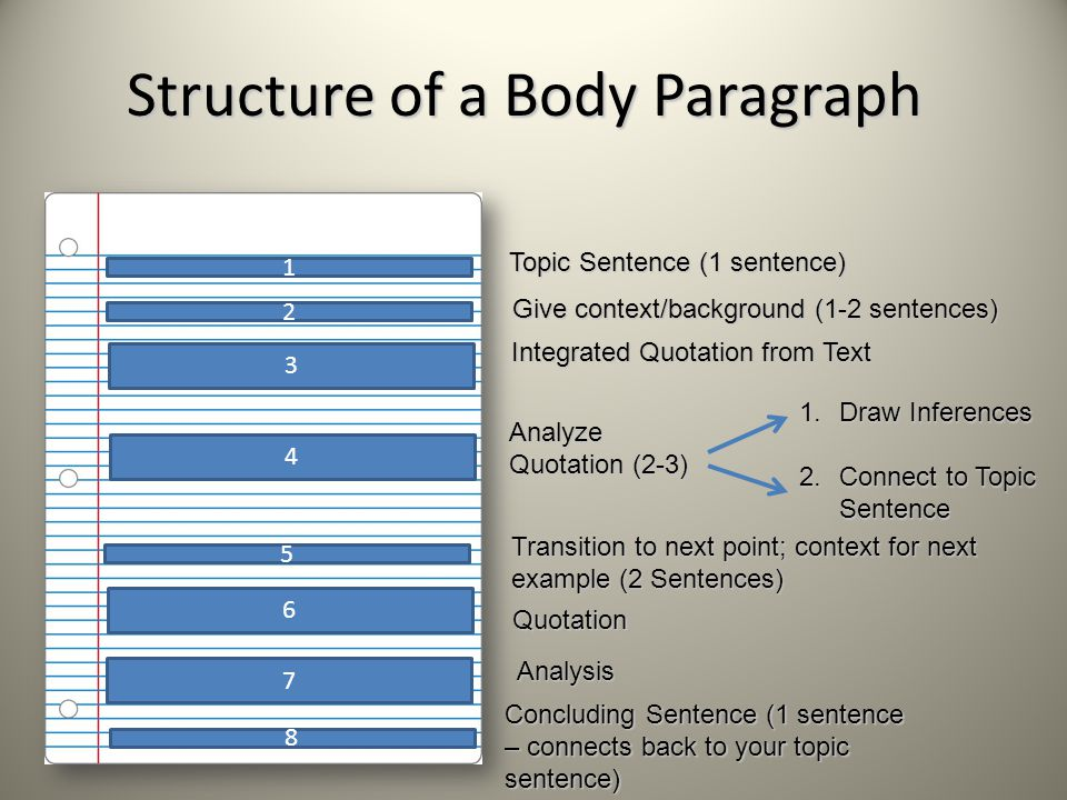 Structure of a Body Paragraph 1 2 3 4 5 Topic Sentence (1 sentence) Analyze Quotation (2-3) Give context/background (1-2 sentences) Integrated Quotation from Text Concluding Sentence (1 sentence – connects back to your topic sentence) 1.Draw Inferences 2.Connect to Topic Sentence Transition to next point; context for next example (2 Sentences) Quotation 8 Analysis 7 6