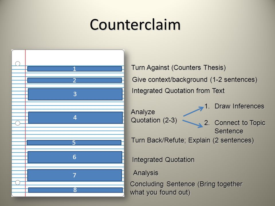 Counterclaim 1 2 3 4 5 Turn Against (Counters Thesis) Analyze Quotation (2-3) Give context/background (1-2 sentences) Integrated Quotation from Text Concluding Sentence (Bring together what you found out) 1.Draw Inferences 2.Connect to Topic Sentence Turn Back/Refute; Explain (2 sentences) Integrated Quotation 8 Analysis 7 6