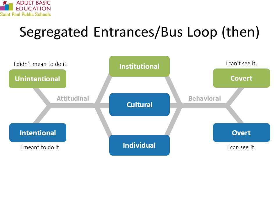 Segregated Entrances/Bus Loop (then) AttitudinalBehavioral Overt Covert I can't see it.