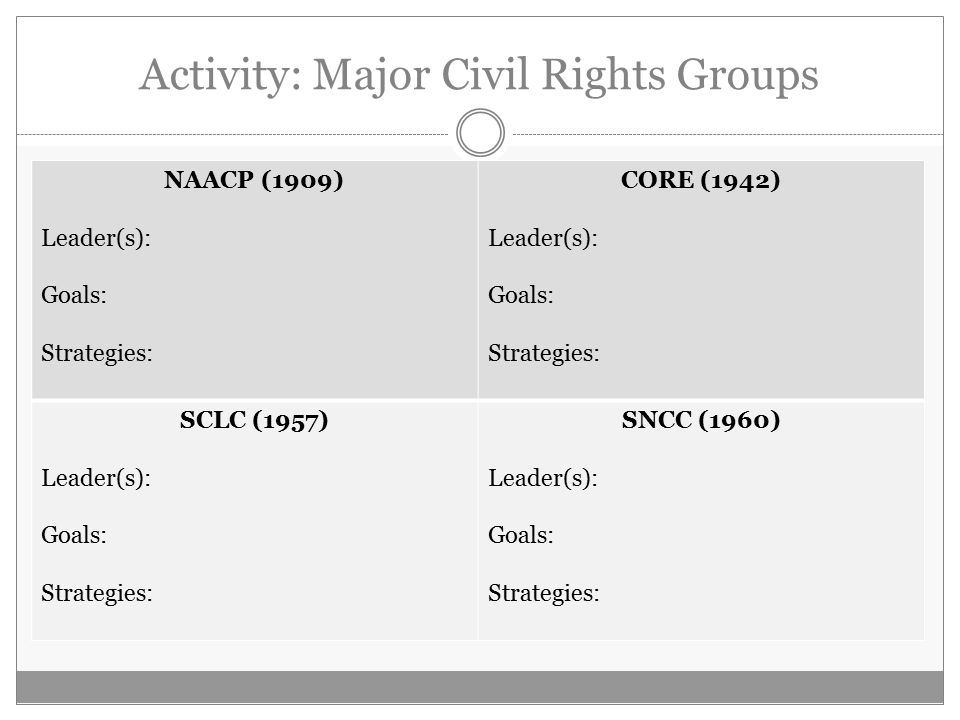 Activity: Major Civil Rights Groups NAACP (1909) Leader(s): Goals: Strategies: CORE (1942) Leader(s): Goals: Strategies: SCLC (1957) Leader(s): Goals: Strategies: SNCC (1960) Leader(s): Goals: Strategies: