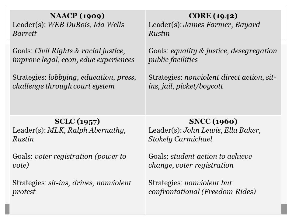 Activity: Major Civil Rights Groups NAACP (1909) Leader(s): WEB DuBois, Ida Wells Barrett Goals: Civil Rights & racial justice, improve legal, econ, educ experiences Strategies: lobbying, education, press, challenge through court system CORE (1942) Leader(s): James Farmer, Bayard Rustin Goals: equality & justice, desegregation public facilities Strategies: nonviolent direct action, sit- ins, jail, picket/boycott SCLC (1957) Leader(s): MLK, Ralph Abernathy, Rustin Goals: voter registration (power to vote) Strategies: sit-ins, drives, nonviolent protest SNCC (1960) Leader(s): John Lewis, Ella Baker, Stokely Carmichael Goals: student action to achieve change, voter registration Strategies: nonviolent but confrontational (Freedom Rides)