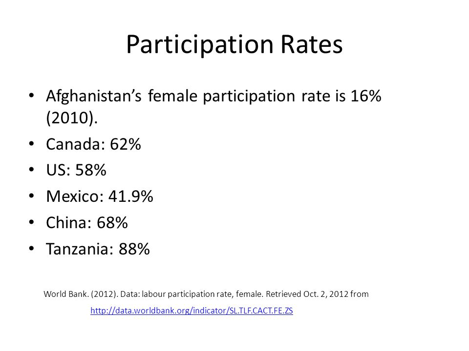Participation Rates Afghanistan's female participation rate is 16% (2010).