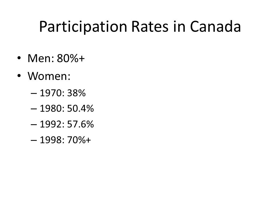Participation Rates in Canada Men: 80%+ Women: – 1970: 38% – 1980: 50.4% – 1992: 57.6% – 1998: 70%+