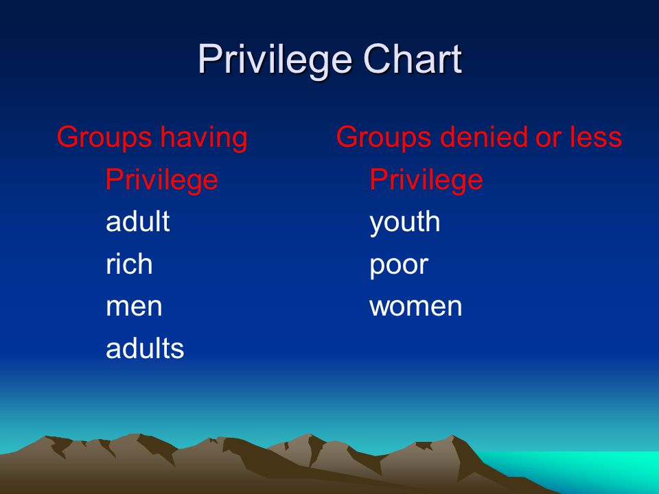 Privilege Chart Groups having Groups denied or less Privilege Privilege adult youth richpoor men