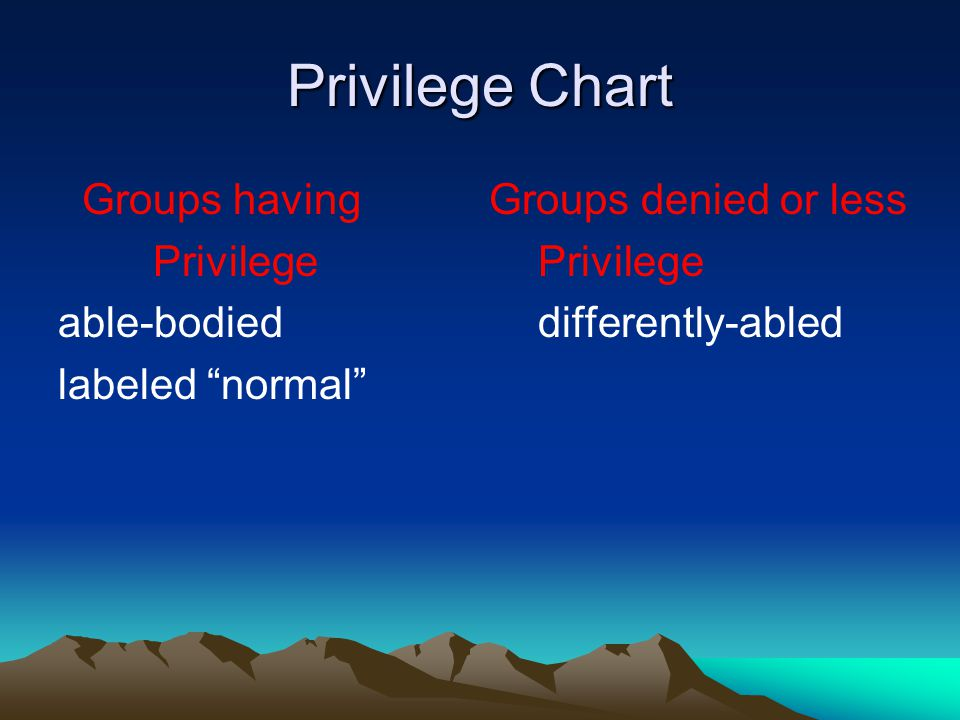 Privilege Chart Groups having Groups denied or less Privilege Privilege able-bodied