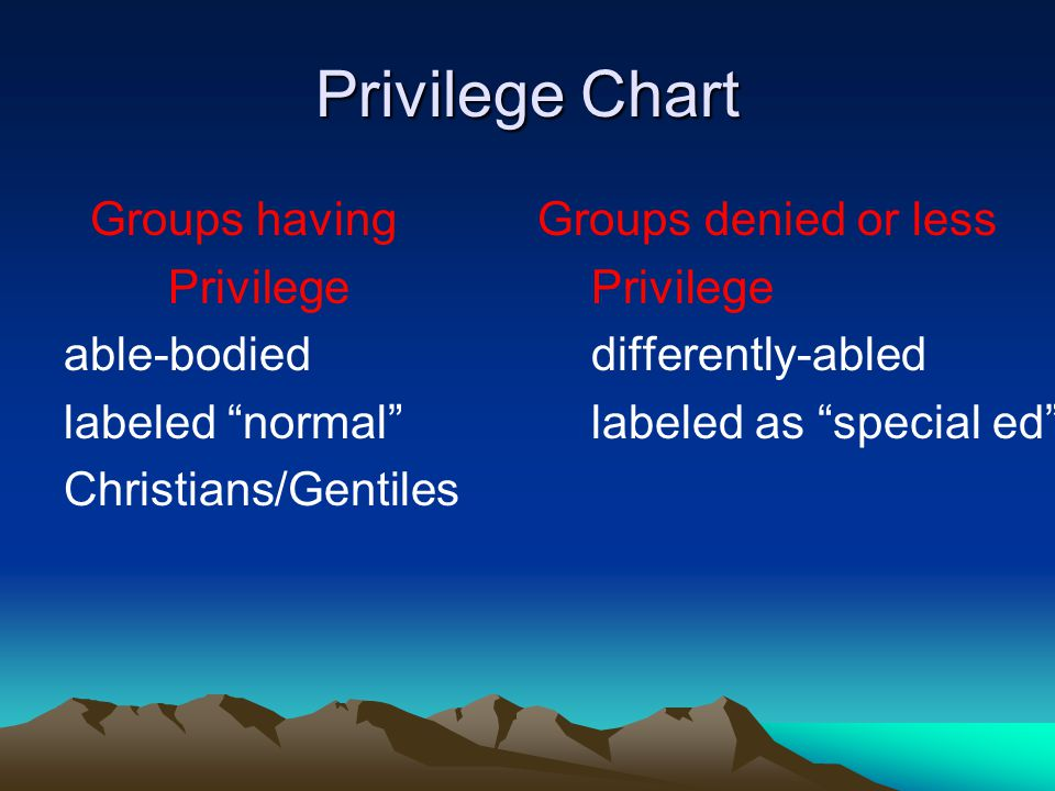 "Privilege Chart Groups having Groups denied or less Privilege Privilege able-bodied differently-abled labeled ""normal"""