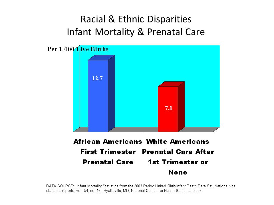 Racial & Ethnic Disparities Infant Mortality & Prenatal Care 12.7 7.1 DATA SOURCE: Infant Mortality Statistics from the 2003 Period Linked Birth/Infant Death Data Set, National vital statistics reports; vol.