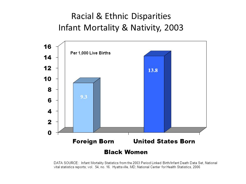 Racial & Ethnic Disparities Infant Mortality & Nativity, 2003 9.3 13.8 Per 1,000 Live Births DATA SOURCE: Infant Mortality Statistics from the 2003 Period Linked Birth/Infant Death Data Set, National vital statistics reports; vol.