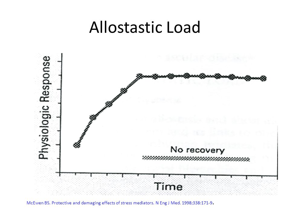 Allostastic Load McEwen BS.Protective and damaging effects of stress mediators.