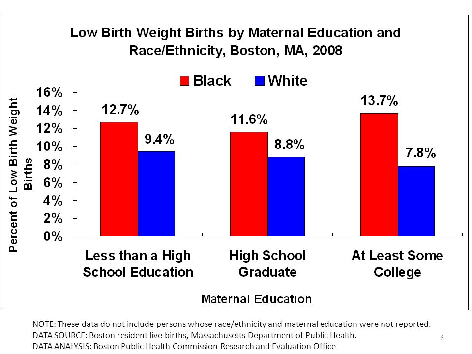 6 NOTE: These data do not include persons whose race/ethnicity and maternal education were not reported.