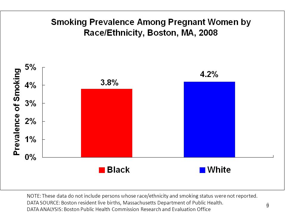 9 9 NOTE: These data do not include persons whose race/ethnicity and smoking status were not reported.