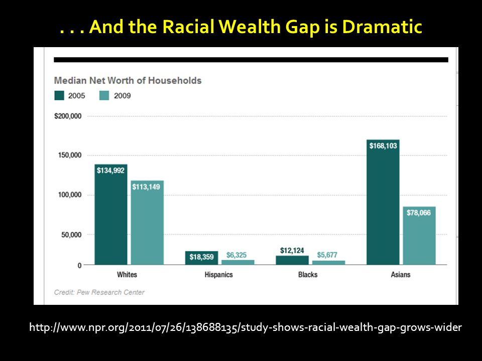http://www.npr.org/2011/07/26/138688135/study-shows-racial-wealth-gap-grows-wider... And the Racial Wealth Gap is Dramatic