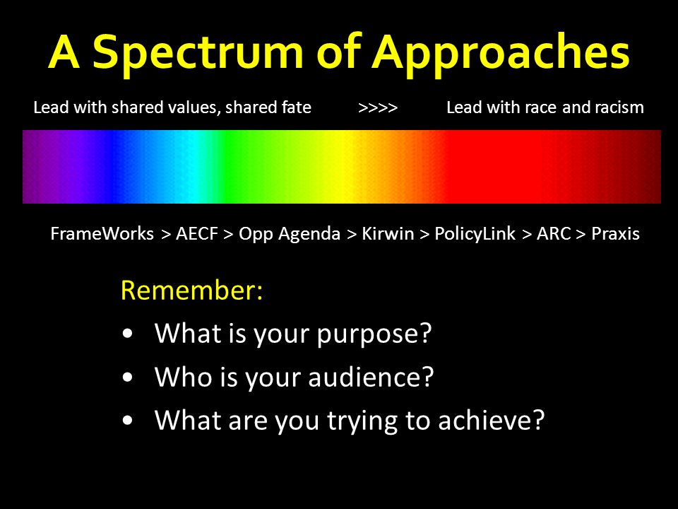 A Spectrum of Approaches Lead with shared values, shared fate >>>> Lead with race and racism FrameWorks > AECF > Opp Agenda > Kirwin > PolicyLink > AR