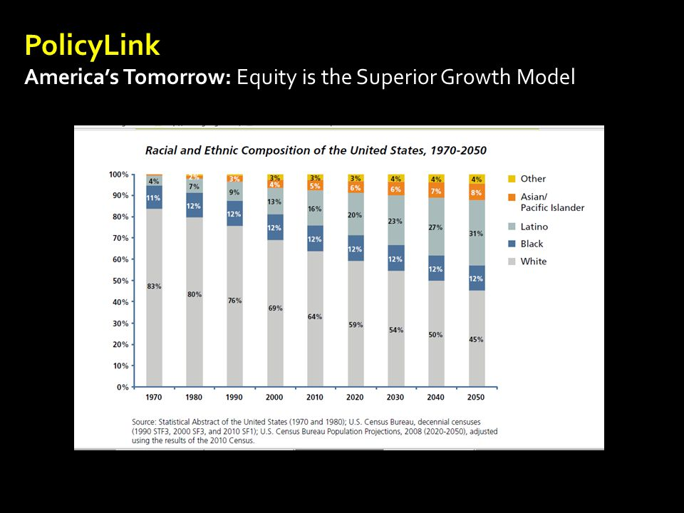 PolicyLink America's Tomorrow: Equity is the Superior Growth Model