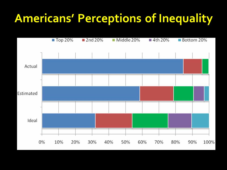 Americans' Perceptions of Inequality