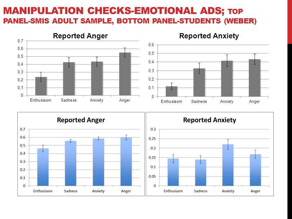 MANIPULATION CHECKS-EMOTIONAL ADS; TOP PANEL-SMIS ADULT SAMPLE, BOTTOM PANEL-STUDENTS (WEBER)