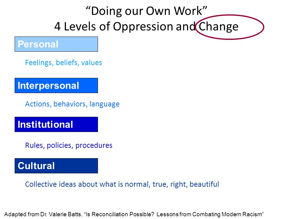 Doing our Own Work 4 Levels of Oppression and Change Feelings, beliefs, values Personal Interpersonal Institutional Cultural Actions, behaviors, language Rules, policies, procedures Collective ideas about what is normal, true, right, beautiful Adapted from Dr.