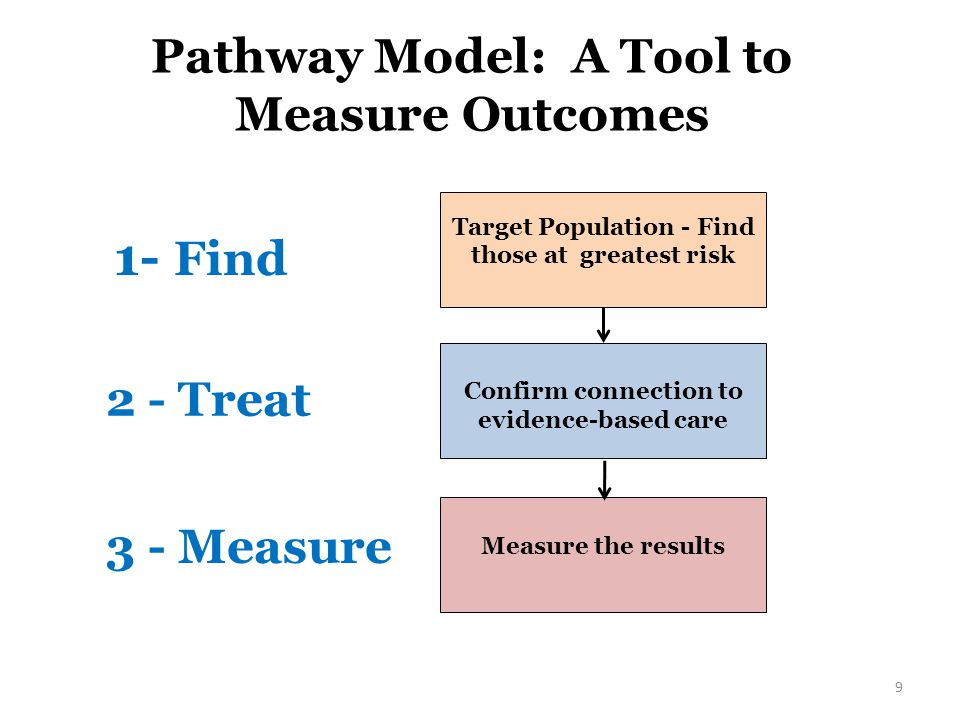 Pathway Model: A Tool to Measure Outcomes Target Population - Find those at greatest risk Confirm connection to evidence-based care Measure the results 1- Find 2 - Treat 3 - Measure 9