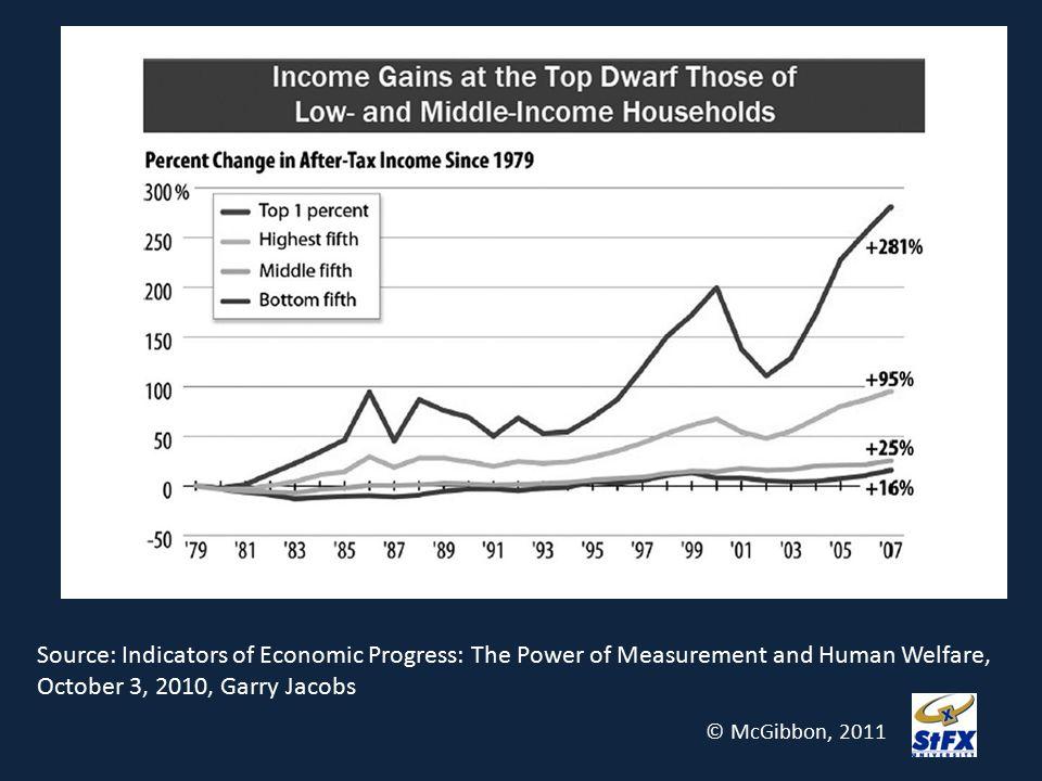 Source: Indicators of Economic Progress: The Power of Measurement and Human Welfare, October 3, 2010, Garry Jacobs © McGibbon, 2011