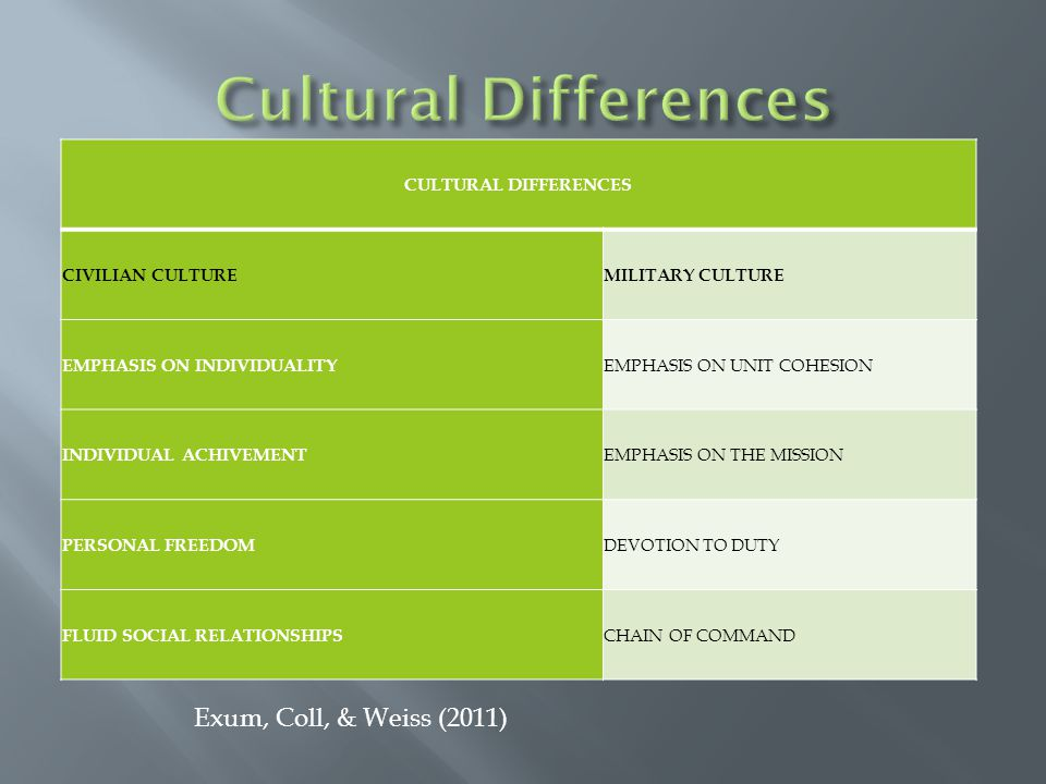 CULTURAL DIFFERENCES CIVILIAN CULTUREMILITARY CULTURE EMPHASIS ON INDIVIDUALITY EMPHASIS ON UNIT COHESION INDIVIDUAL ACHIVEMENT EMPHASIS ON THE MISSION PERSONAL FREEDOM DEVOTION TO DUTY FLUID SOCIAL RELATIONSHIPS CHAIN OF COMMAND Exum, Coll, & Weiss (2011)