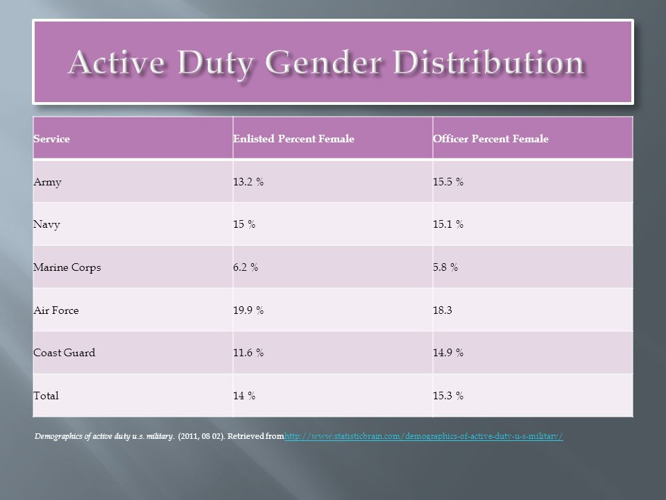ServiceEnlisted Percent FemaleOfficer Percent Female Army13.2 %15.5 % Navy15 %15.1 % Marine Corps6.2 %5.8 % Air Force19.9 %18.3 Coast Guard11.6 %14.9 % Total14 %15.3 % Demographics of active duty u.s.