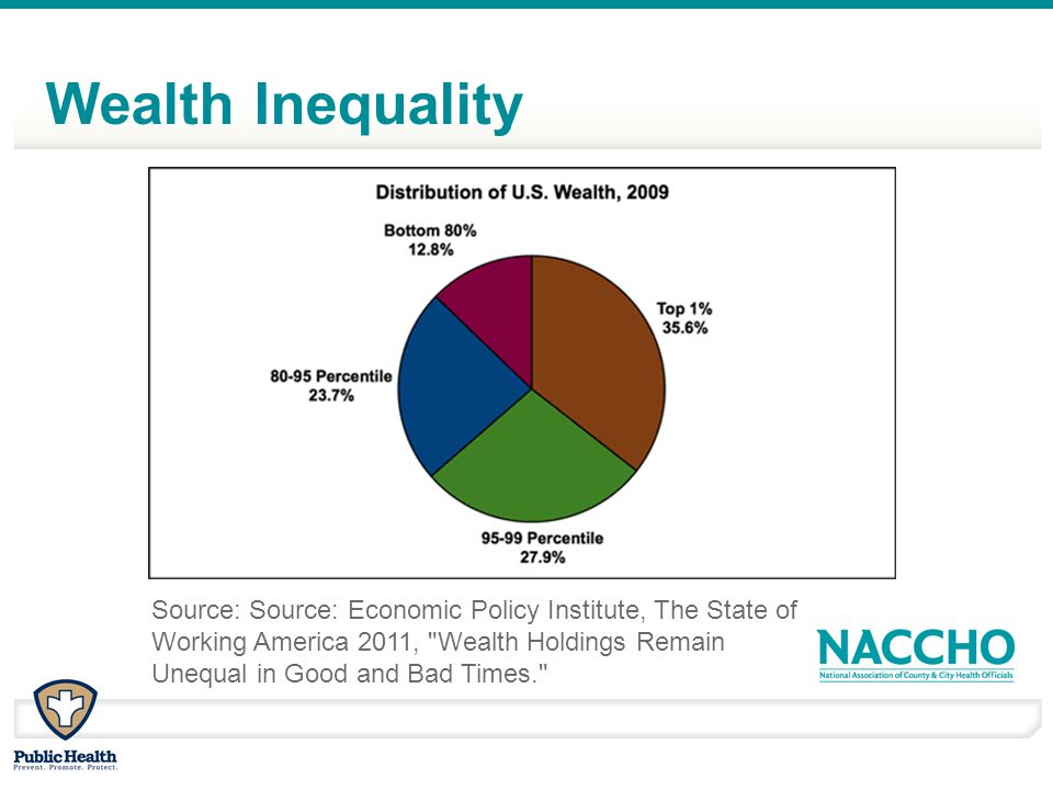 Wealth Inequality Source: Source: Economic Policy Institute, The State of Working America 2011,