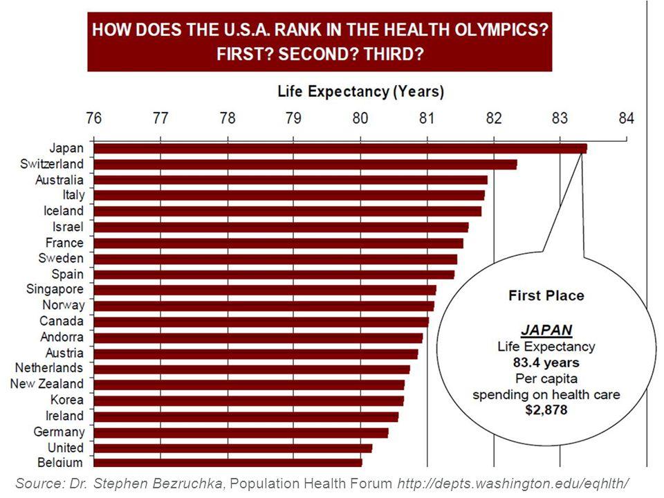 Source: Dr. Stephen Bezruchka, Population Health Forum http://depts.washington.edu/eqhlth/