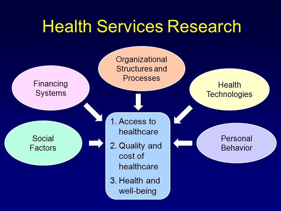 Health Services Research Social Factors Financing Systems Organizational Structures and Processes Health Technologies Personal Behavior 1.Access to healthcare 2.Quality and cost of healthcare 3.Health and well-being