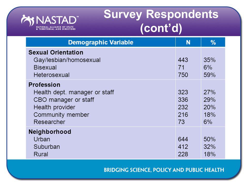 Demographic VariableN% Sexual Orientation Gay/lesbian/homosexual Bisexual Heterosexual 443 71 750 35% 6% 59% Profession Health dept. manager or staff