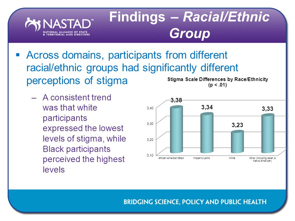 Findings – Racial/Ethnic Group  Across domains, participants from different racial/ethnic groups had significantly different perceptions of stigma –A