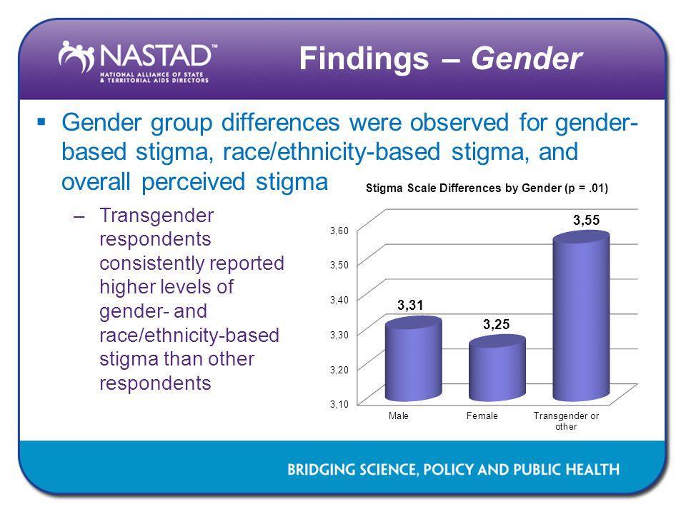 Findings – Gender  Gender group differences were observed for gender- based stigma, race/ethnicity-based stigma, and overall perceived stigma –Transg
