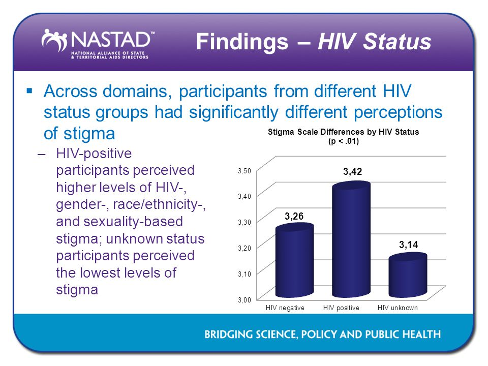Findings – HIV Status  Across domains, participants from different HIV status groups had significantly different perceptions of stigma –HIV-positive