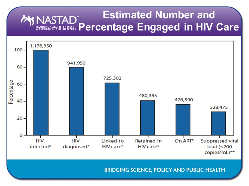 Findings – HIV Status  Across domains, participants from different HIV status groups had significantly different perceptions of stigma –HIV-positive participants perceived higher levels of HIV-, gender-, race/ethnicity-, and sexuality-based stigma; unknown status participants perceived the lowest levels of stigma