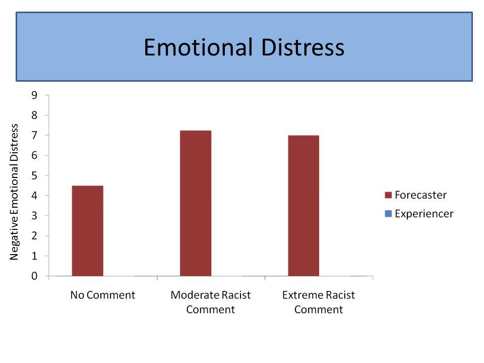 Emotional Distress Negative Emotional Distress Emotional Distress