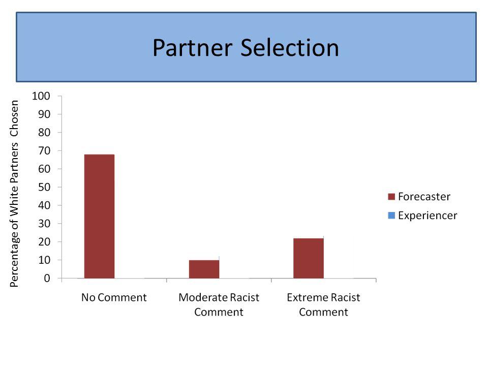Partner Selection Percentage of White Partners Chosen Partner Selection