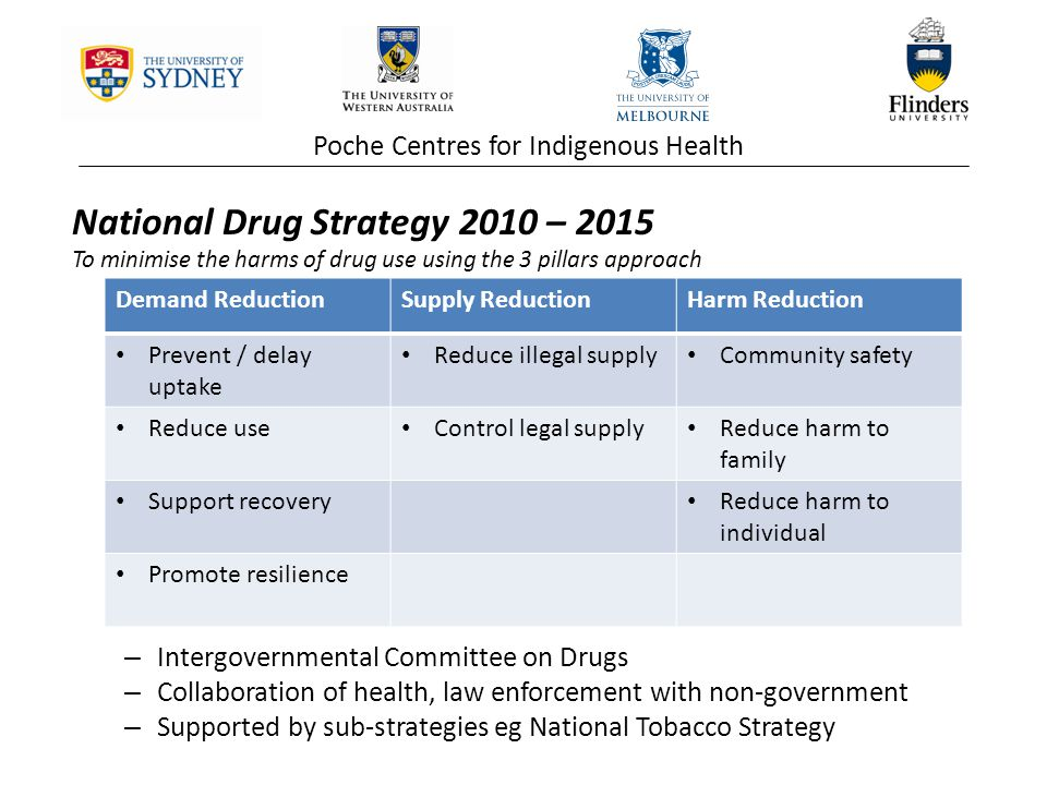 Poche Centres for Indigenous Health National Drug Strategy 2010 – 2015 To minimise the harms of drug use using the 3 pillars approach – Intergovernmental Committee on Drugs – Collaboration of health, law enforcement with non-government – Supported by sub-strategies eg National Tobacco Strategy Demand ReductionSupply ReductionHarm Reduction Prevent / delay uptake Reduce illegal supply Community safety Reduce use Control legal supply Reduce harm to family Support recovery Reduce harm to individual Promote resilience