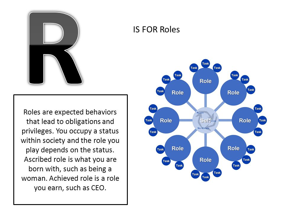 IS FOR Roles Roles are expected behaviors that lead to obligations and privileges. You occupy a status within society and the role you play depends on