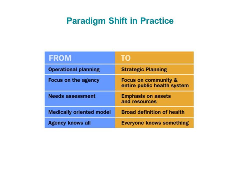 Paradigm Shift in Practice