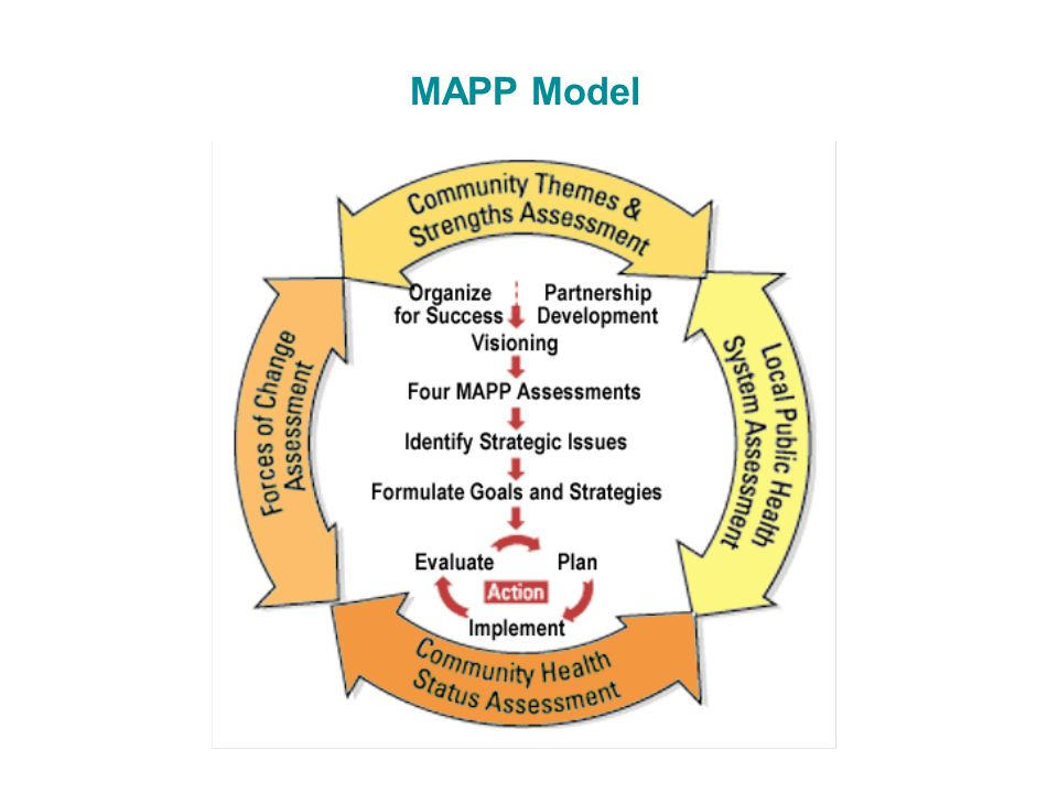 MAPP Model