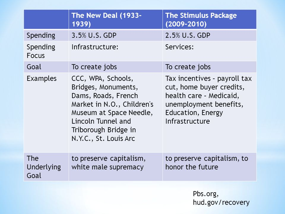 The New Deal (1933- 1939) The Stimulus Package (2009-2010) Spending3.5% U.S.