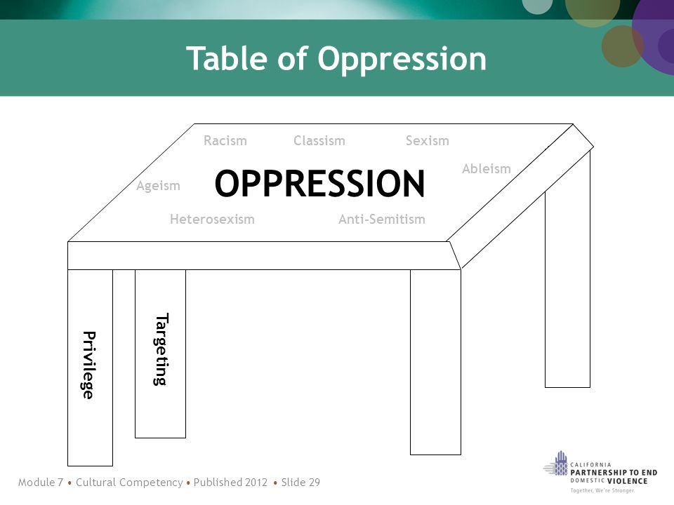 Table of Oppression OPPRESSION Privilege Targeting Ableism ClassismRacismSexism Ageism HeterosexismAnti-Semitism Module 7 Cultural Competency Published 2012 Slide 29