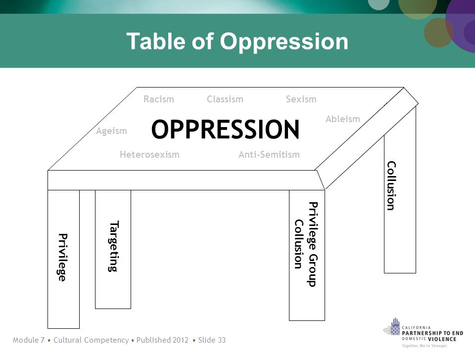 Table of Oppression OPPRESSION Privilege Targeting Privilege Group Collusion Ableism ClassismRacismSexism Ageism HeterosexismAnti-Semitism Module 7 Cultural Competency Published 2012 Slide 33