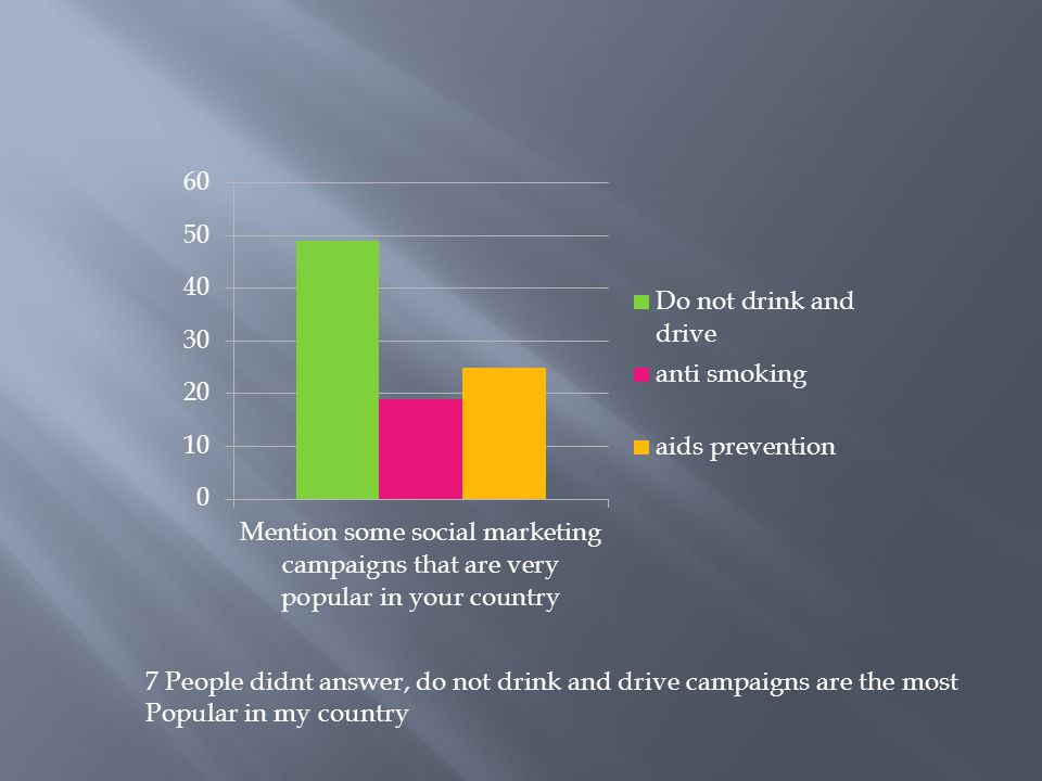 7 People didnt answer, do not drink and drive campaigns are the most Popular in my country