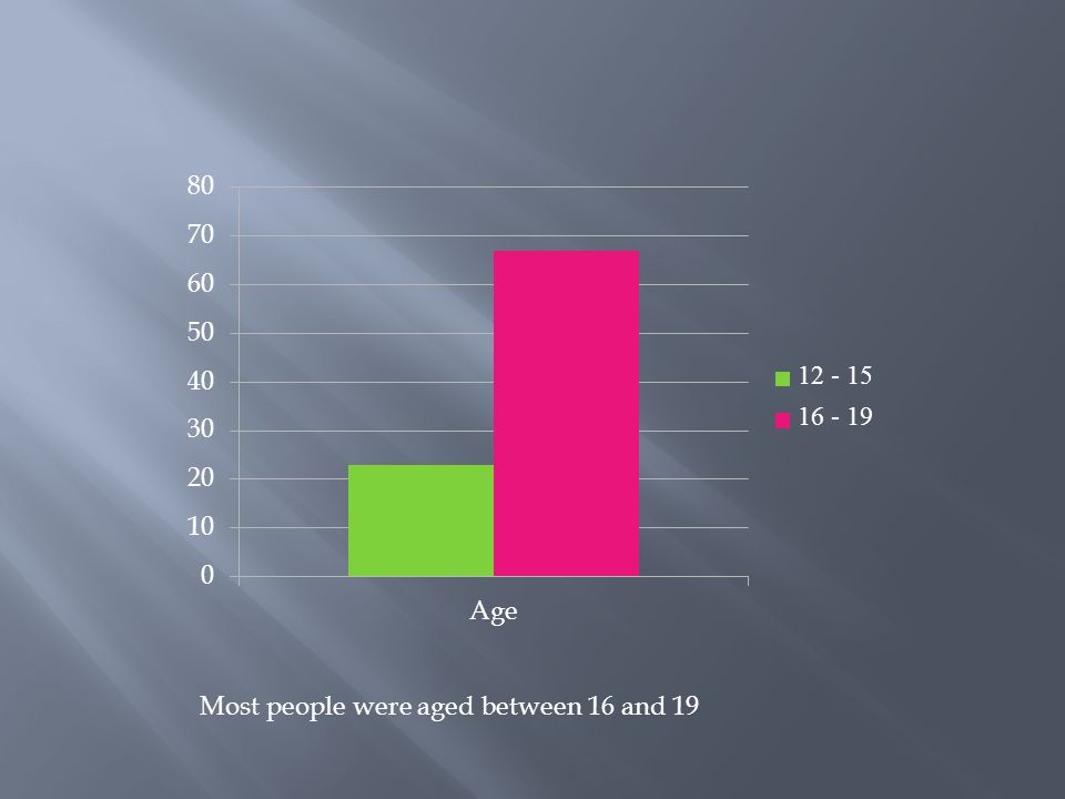 Most people were aged between 16 and 19