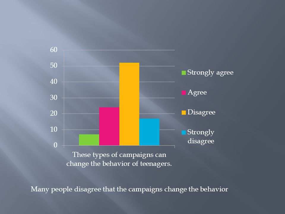 Many people disagree that the campaigns change the behavior