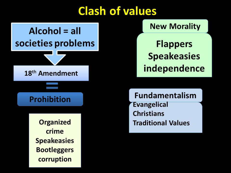 Clash of Values Clash of ideas, beliefs & values that resonated throughout the decade and often divided the nation.