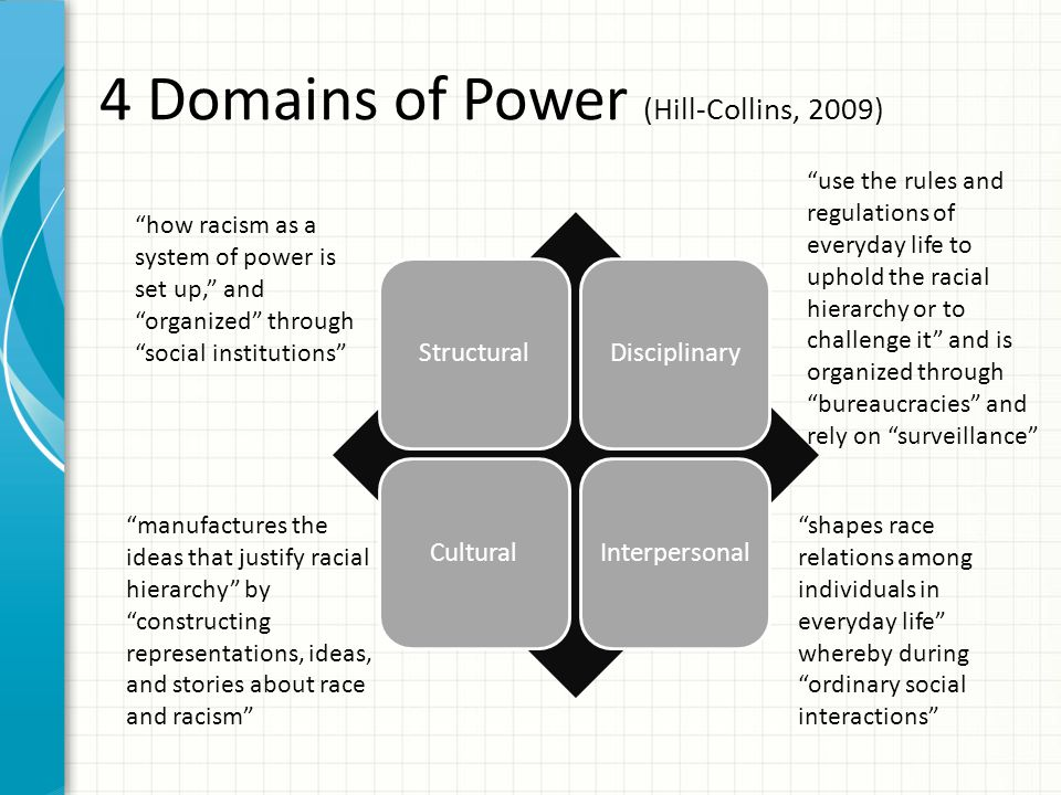 "4 Domains of Power (Hill-Collins, 2009) StructuralDisciplinaryCulturalInterpersonal ""how racism as a system of power is set up,"" and ""organized"" throu"