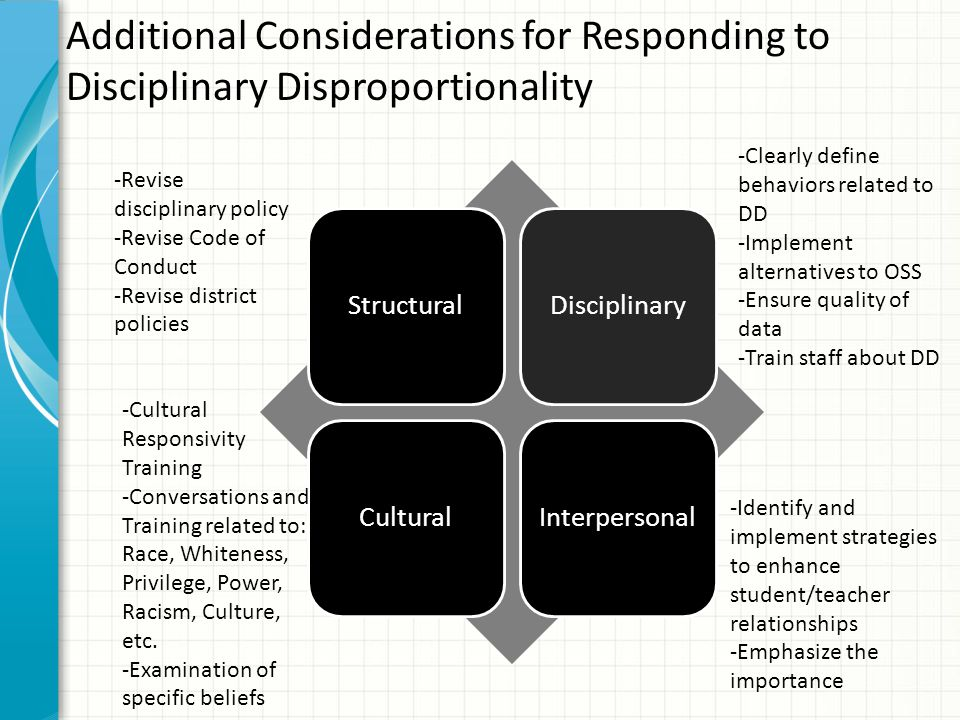 Additional Considerations for Responding to Disciplinary Disproportionality StructuralDisciplinaryCulturalInterpersonal -Revise disciplinary policy -R